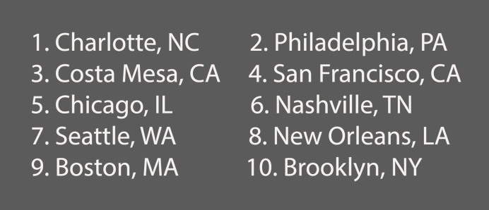 10 Cities List